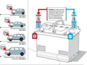 Как подобрать АКБ для автомобиля?