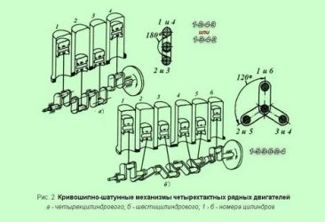 Регулировка клапанов 6 цилиндрового рядного дизельного двигателя